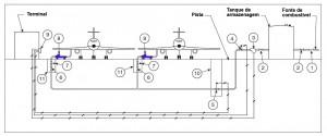 Sistema de abastecimento de aeroporto com servidro de hidrante copy