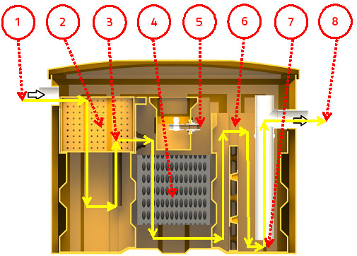 Sistema de funcionamento da caixa separadora de água e óleo - SAO - ARXOFLEX